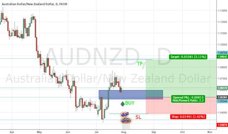 AUDNZD: Buy AUD/NZD