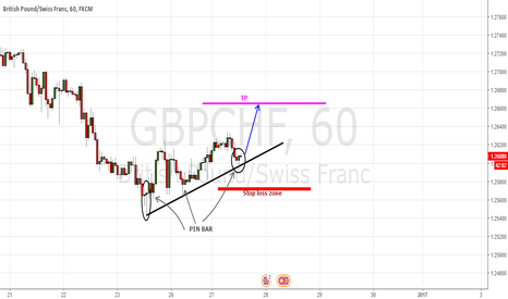 GBPCHF: Pin bar candle patterns
