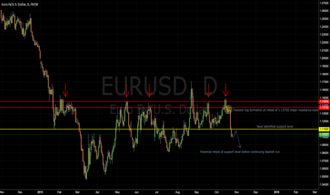 EURUSD: EURUSD 10/21 Review and Outlook