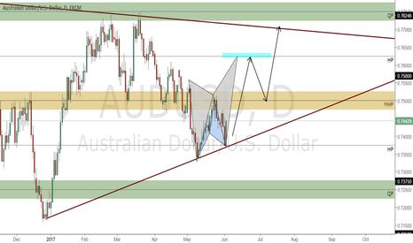 AUDUSD: Potential Bullish Push