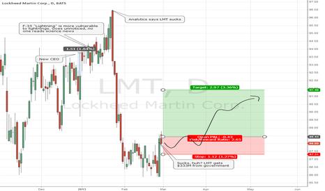 LMT: Naive LMT long-term prediction