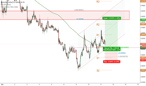 AUDUSD: Short-term Long @ Channel Support and Horizontal Support