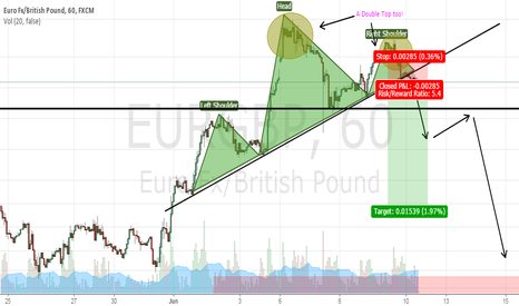 EURGBP: EURGBP: A Head and Shoulder's pattern AND a Double Top?!