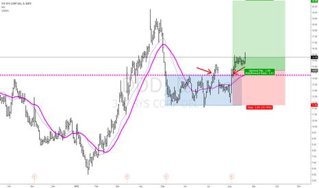 DDD: DDD Starting to move higher.