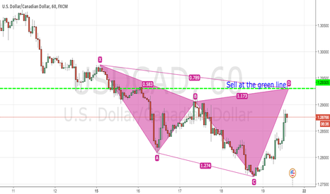 USDCAD: USDCAD CYPHER PATTERN - SHORT