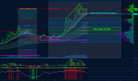 BTCUSD: Not short, but not margin long