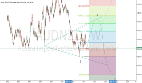 AUDNZD: AUDNZD POSSIBILITY LONG AND SHORT FOR LONG TERM