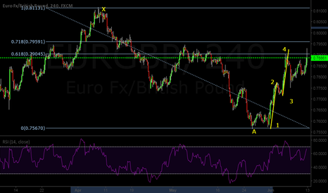 EURGBP: EURGBP SHORT BASIC STRUCTURE + 1234