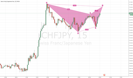 CHFJPY: CHFJPY - 15M - Gartley Pattern