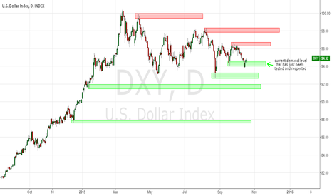 DXY: DXY Dollar index outlook