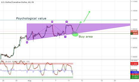 USDCAD: USD/CAD Triangle pattern