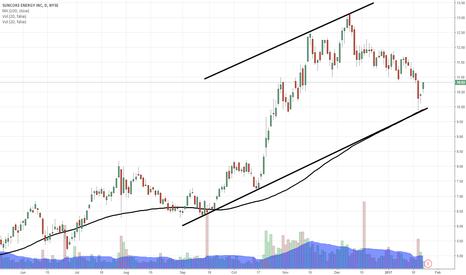 SXC: $SXC running higher into earnings