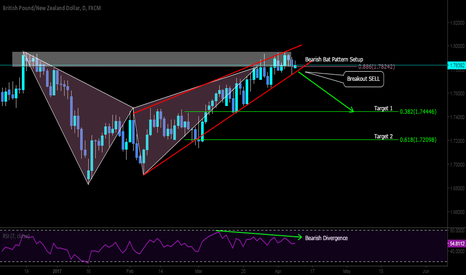 GBPNZD: Short opportunity here on the GBPNZD mid-long term with bias