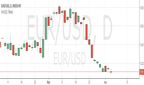 EUR/USD: A simple strategy 60 second