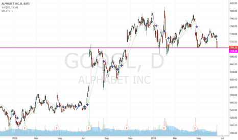 GOOGL: GOOGL tested $702 support, but will it bounce?
