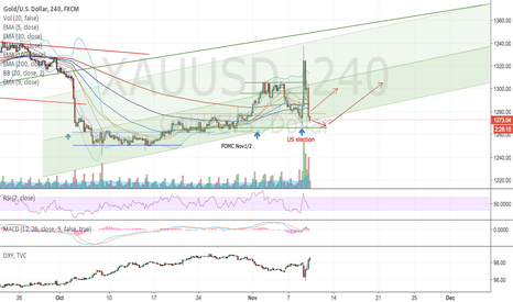 XAUUSD: Gold to test resistance