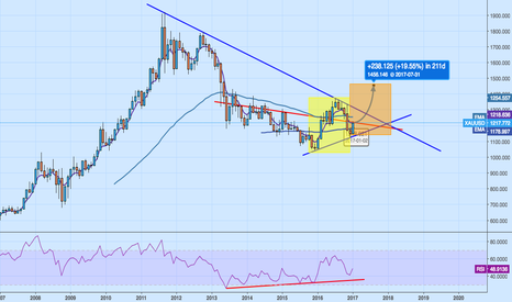 XAUUSD: The next leg up in gold