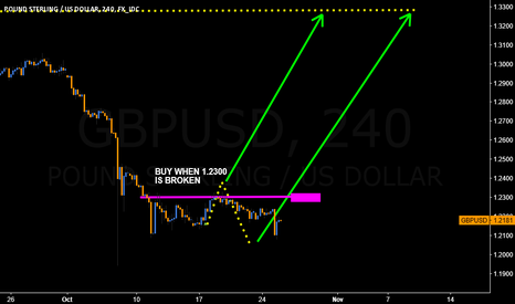 GBPUSD: Update2 on #GBPUSD. When this breaks up, stay in the trade