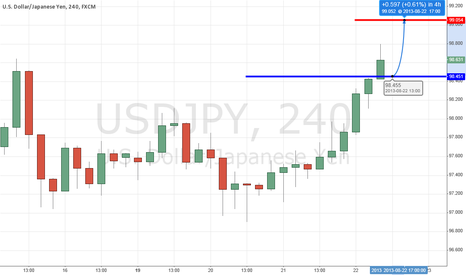 USDJPY: USDJPY may stop going down at 98.45 and go to 99.05 before DOWN