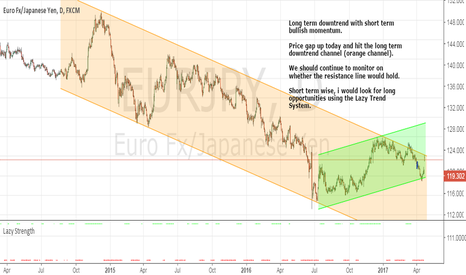 EURJPY: EURJPY - Trend Changing?