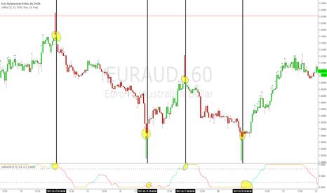 EURAUD: Valtha Buy And Sell Signal