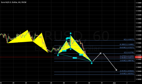 EURUSD: Shark in progress