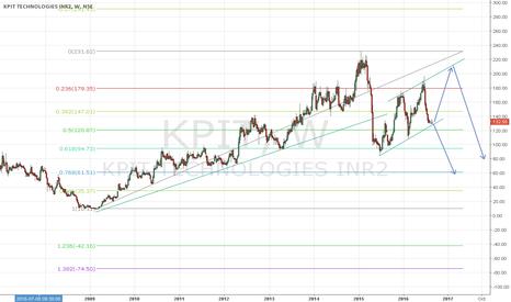 KPIT: KPIT movement