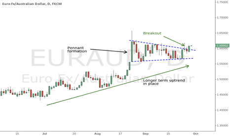 EURAUD: The Euro is Stronger than you Think