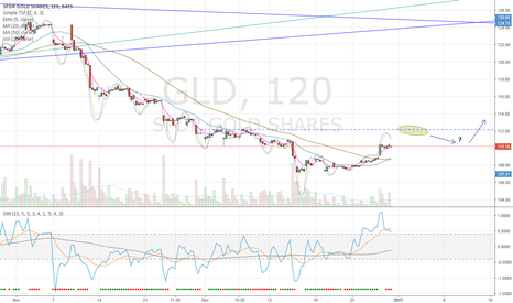 GLD: GLD - Guess on short-term direction