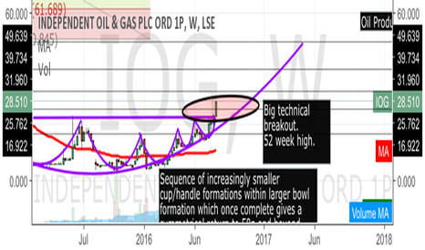 IOG: IOG (Independent Oil & Gas - LSE) BUY Signal
