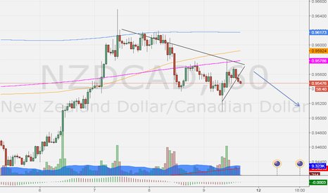 NZDCAD: continue with the change of guard