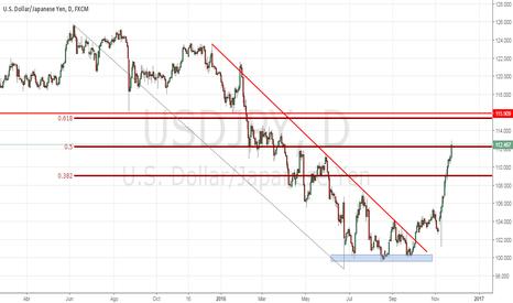 USDJPY: El Yen se debilita contra todos los pares, por culpa del Dólar.