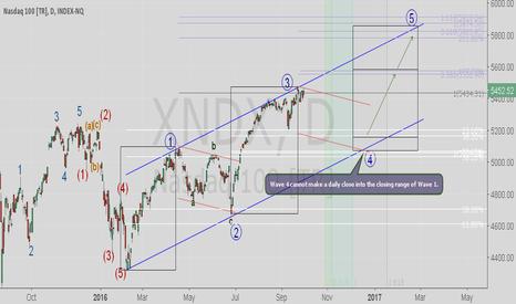 XNDX: NASDAQ 100 , XNIDX