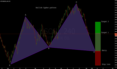 USOIL: OIL: Bullish Cypher