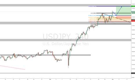 USDJPY: USDJPY Long after retest