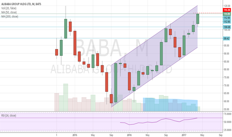 BABA: BABA in a uptrend, heading towards 120