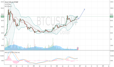 BTCUSD: Potential Cup & Handle Completion