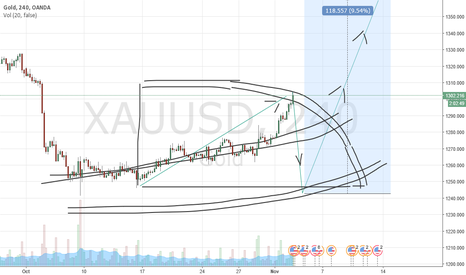 XAUUSD: xauusd from 1304.7 to 1239.5 next from 1239.5 to Up Up