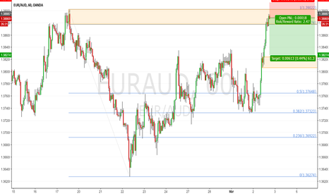 EURAUD: EURAUD H1: Testing The Supply Zone