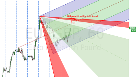 EURGBP: EURGBP Pitch with Gann for double confirmation