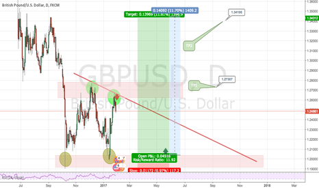 GBPUSD: GBP/USD formation