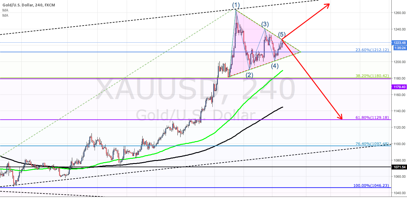 XAU/USD  comes to a turning point