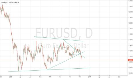 EURUSD: EUR/USD SELL RELLIES