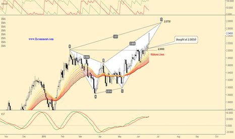 GBPAUD: Important technical update for GBPAUD!