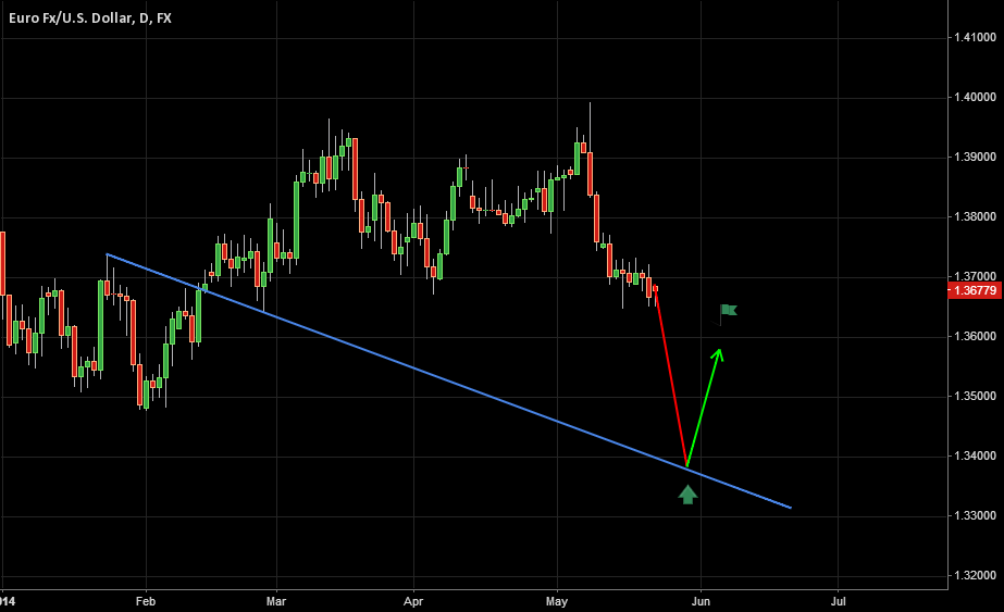 May 22, 2014 | EURUSD | Insta-Trade Alternate Bear!