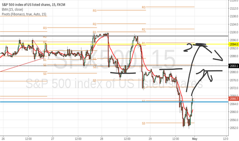 SPX500: finally breack from it's range