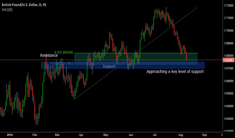 GBPUSD: GBPUSD Daily Key support level