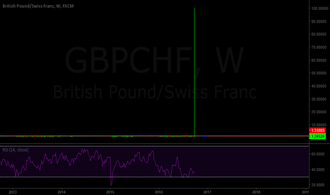 GBPCHF: Anyone else wish they were in this?