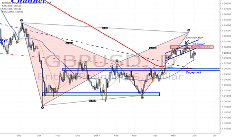 GBPUSD: Broke below a trading channel - 1.26 next?