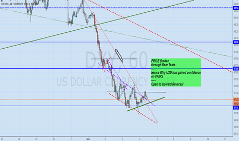 DXY: Dollar Index open to Reversal